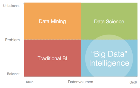 Big Data Quadrant