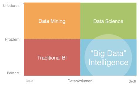 Big Data Quadrant