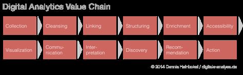 Digital Analytics Value Chain