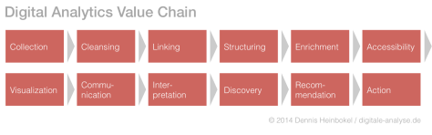 Digital Analytics Value Chain