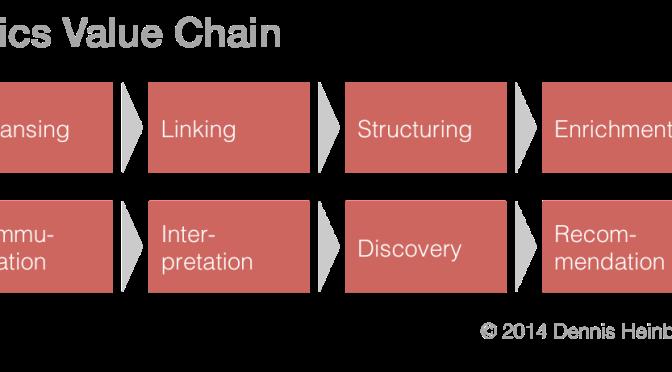 Was muss (m)ein BI-Tool leisten? Die Digital Analytics Value Chain